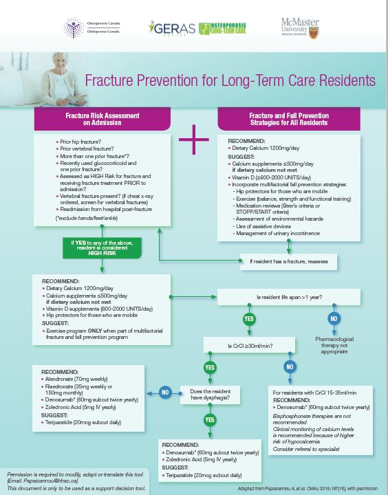 Fracture Prevention for Long-Term Care Residents (PDF, 423 KB)